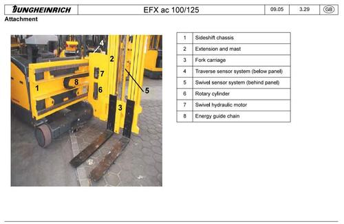 Product picture Jungheinrich Electrical Three-sided Forklift Truck EFX AC 100, EFX AC 125 Workshop Service Manual